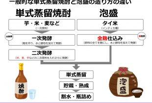 【2019年】日本酒・焼酎