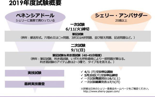 【2019Sherry】ベネンシアドール&シェリー・アンバサダー試験概要と合格率