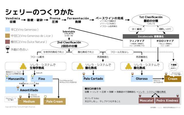 シェリーのタイプ分類と生産行程について