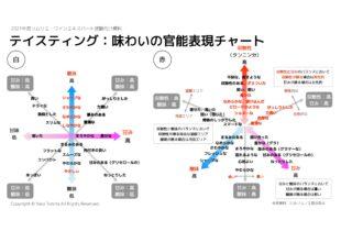 【2021年】テイスティング(座学)|ソムリエ・ワインエキスパート試験